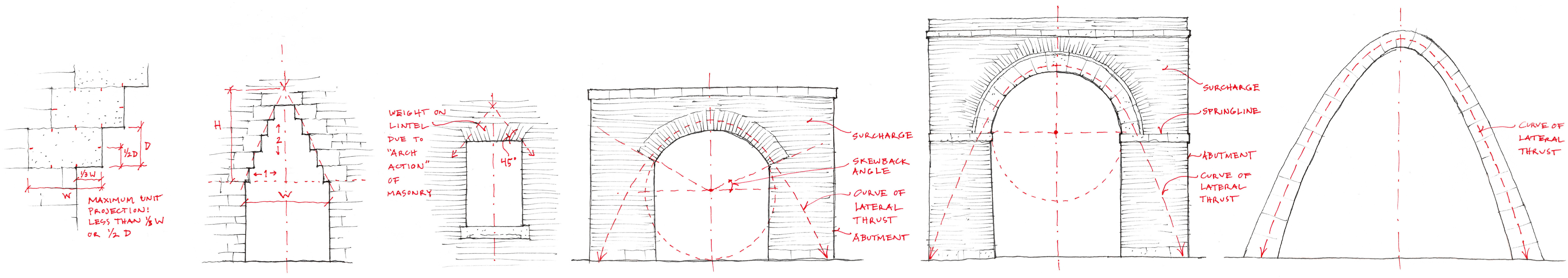 Stone Spans The Furthest As An Arch Which Utilizes Its Compressive Strength There Are Many Forms Of Arches Earliest Development From Post And Lintel